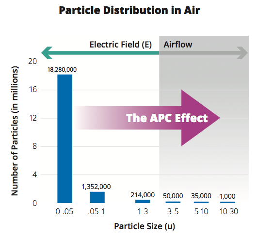 AQM-150 Data Output Graph